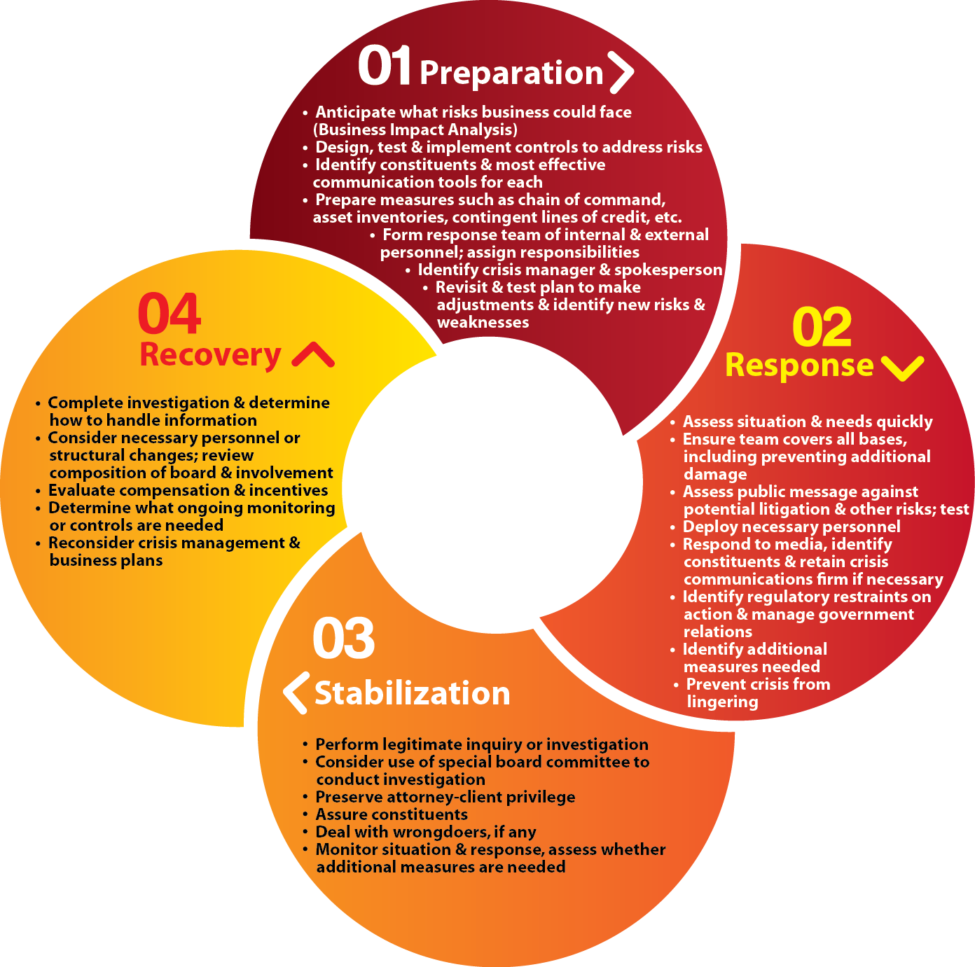 Crisis Management Phases: Preparation, Response, Stabilization & Recovery